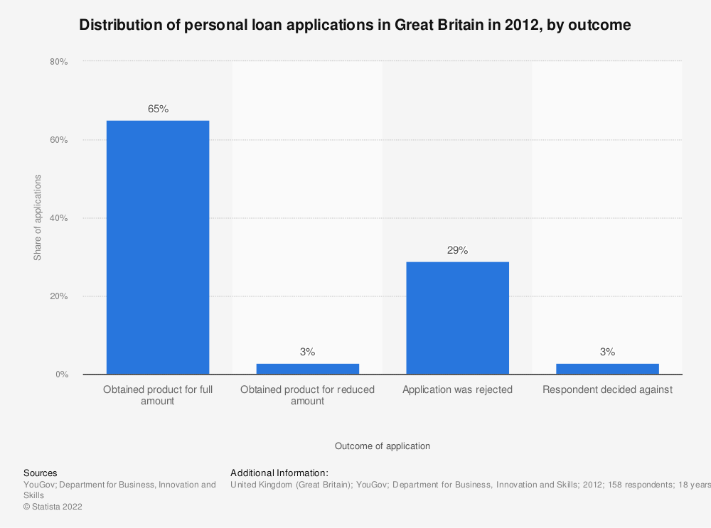 Statistic: Distribution of personal loan applications in Great Britain in 2012, by outcome | Statista