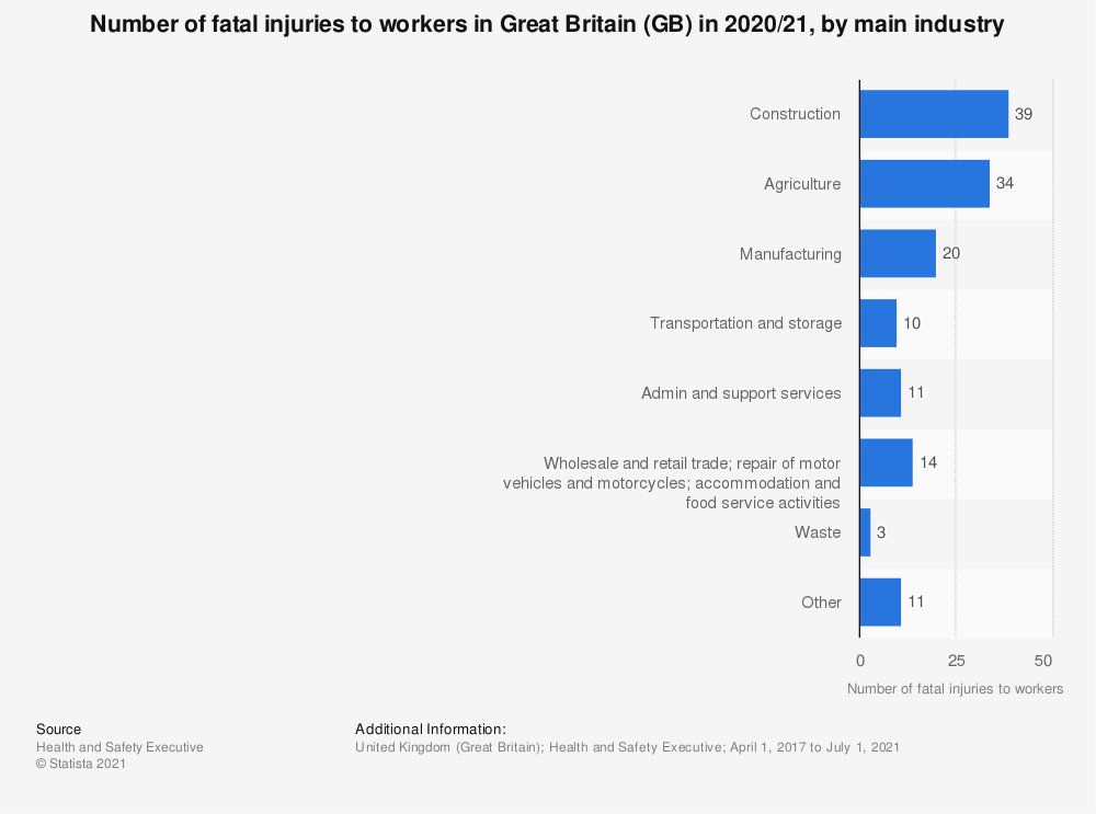 Statistic: Number of fatal injuries to workers in Great Britain (GB) in 2017/18, by main industry | Statista