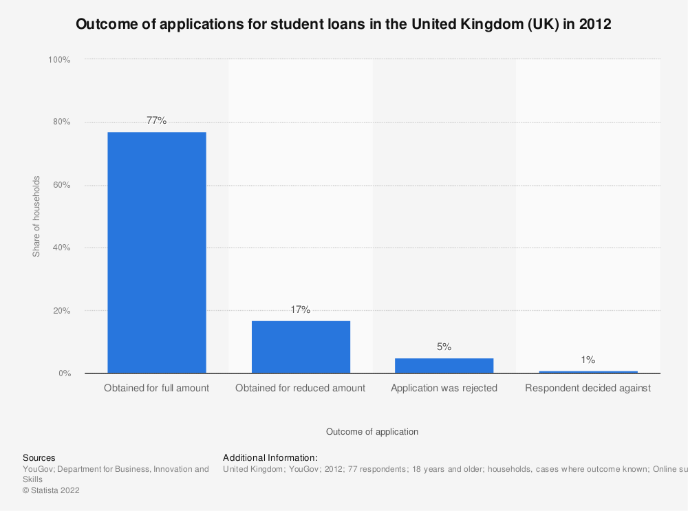Statistic: Outcome of applications for student loans in the United Kingdom (UK) in 2012* | Statista