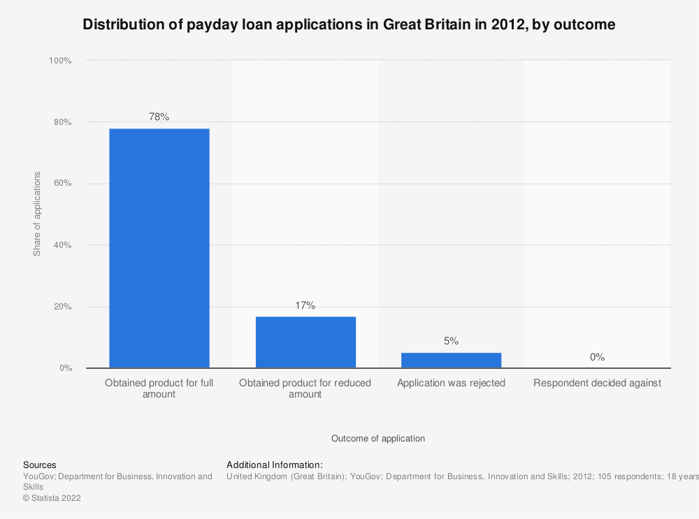 Statistic: Distribution of payday loan applications in Great Britain in 2012, by outcome | Statista