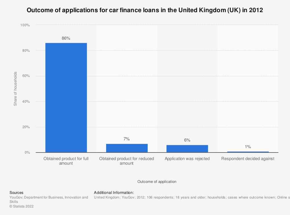 Statistic: Outcome of applications for car finance loans in the United Kingdom (UK) in 2012  | Statista