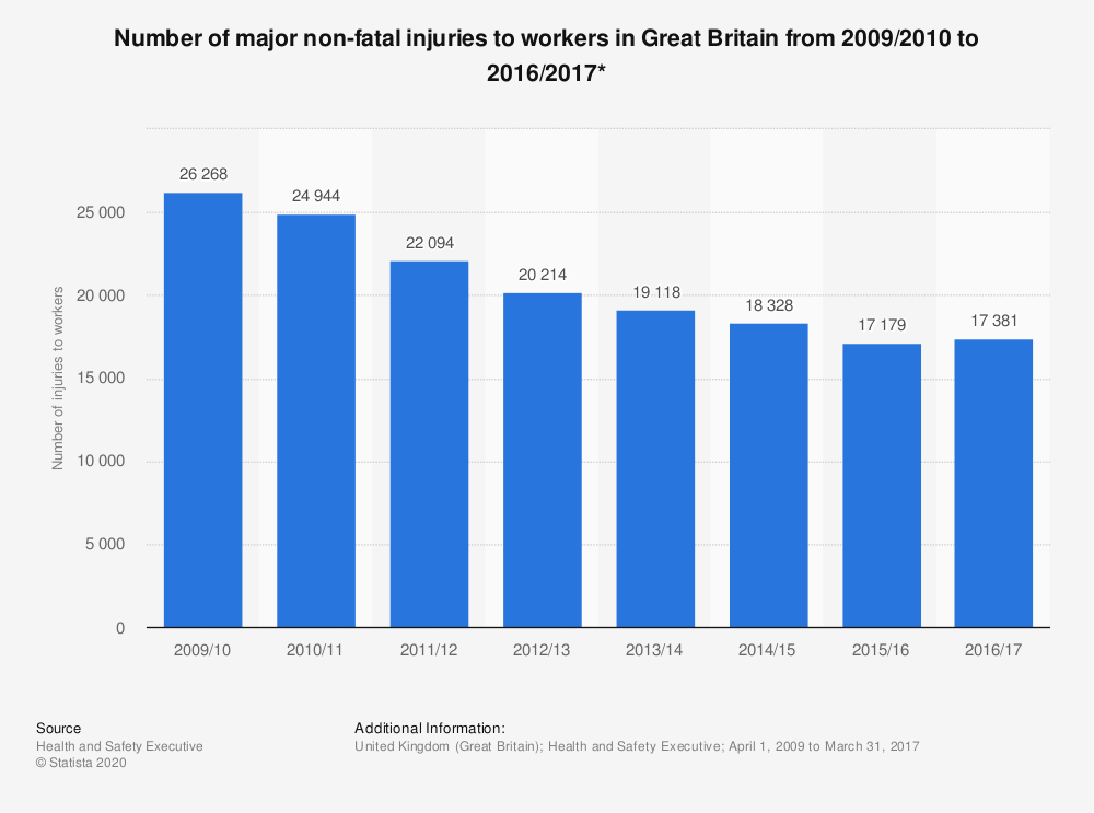 Statistic: Number of major non-fatal injuries to workers in Great Britain from 2009/2010 to 2016/2017*   Statista