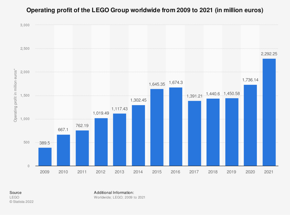 Statistic: Operating profit of the LEGO Group worldwide from 2009 to 2019 (in million euros) | Statista