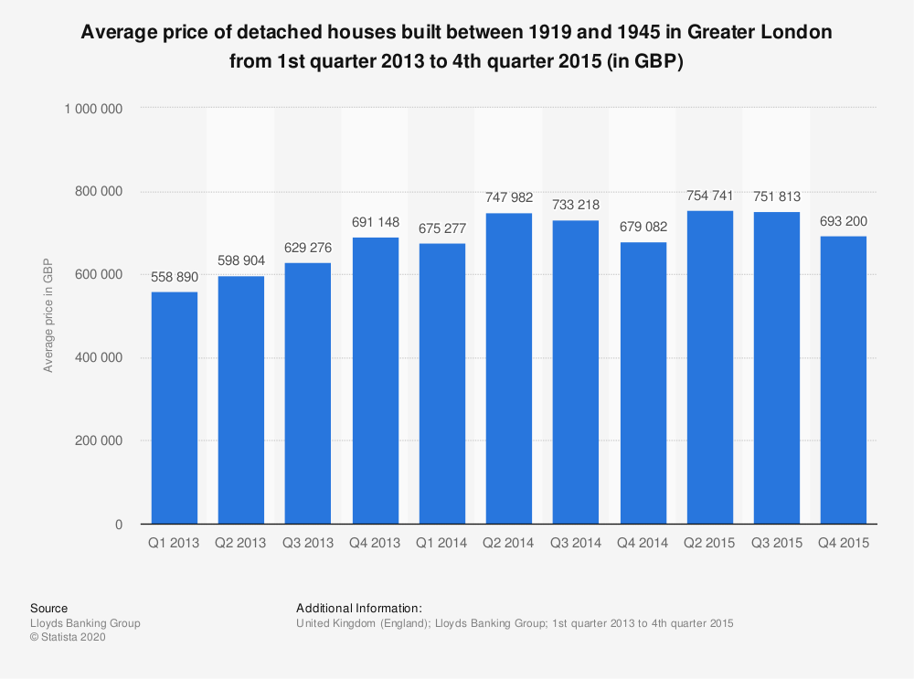Statistic: Average price of detached houses built between 1919 and 1945 in Greater London from 1st quarter 2013 to 4th quarter 2015 (in GBP) | Statista