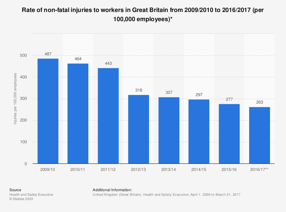 Statistic: Rate of non-fatal injuries to workers in Great Britain from 2009/2010 to 2016/2017 (per 100,000 employees)* | Statista