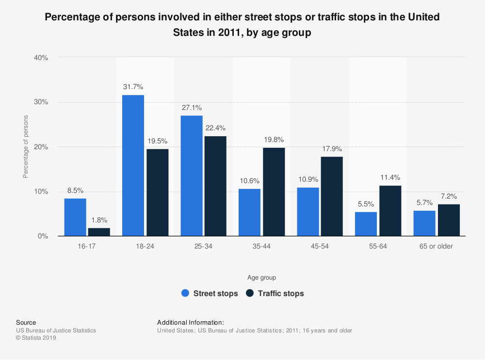 Statistic: Percentage of persons involved in either street stops or traffic stops in the United States in 2011, by age group | Statista