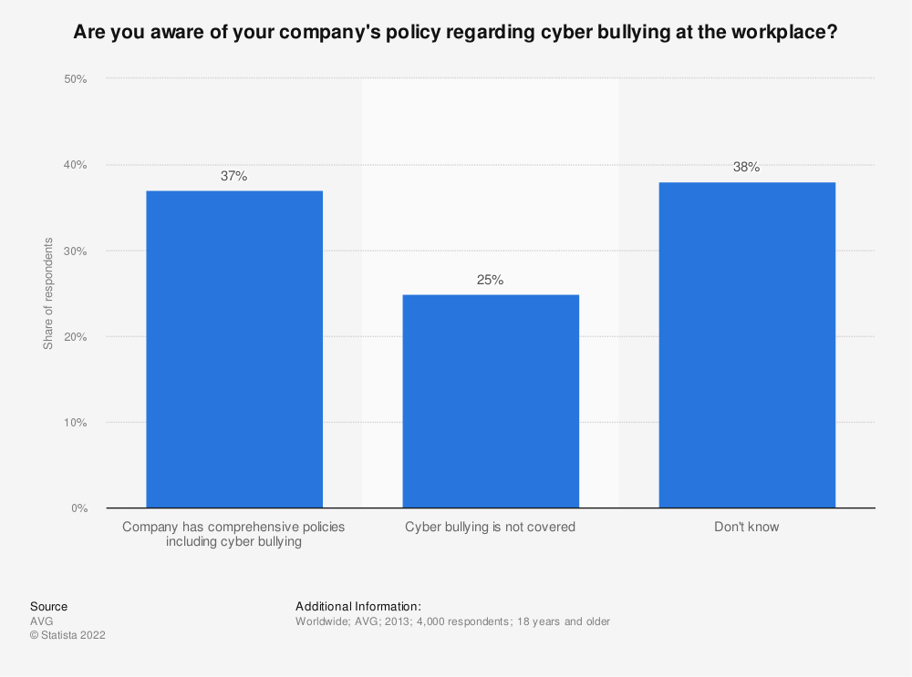 Statistic: Are you aware of your company's policy regarding cyber bullying at the workplace? | Statista