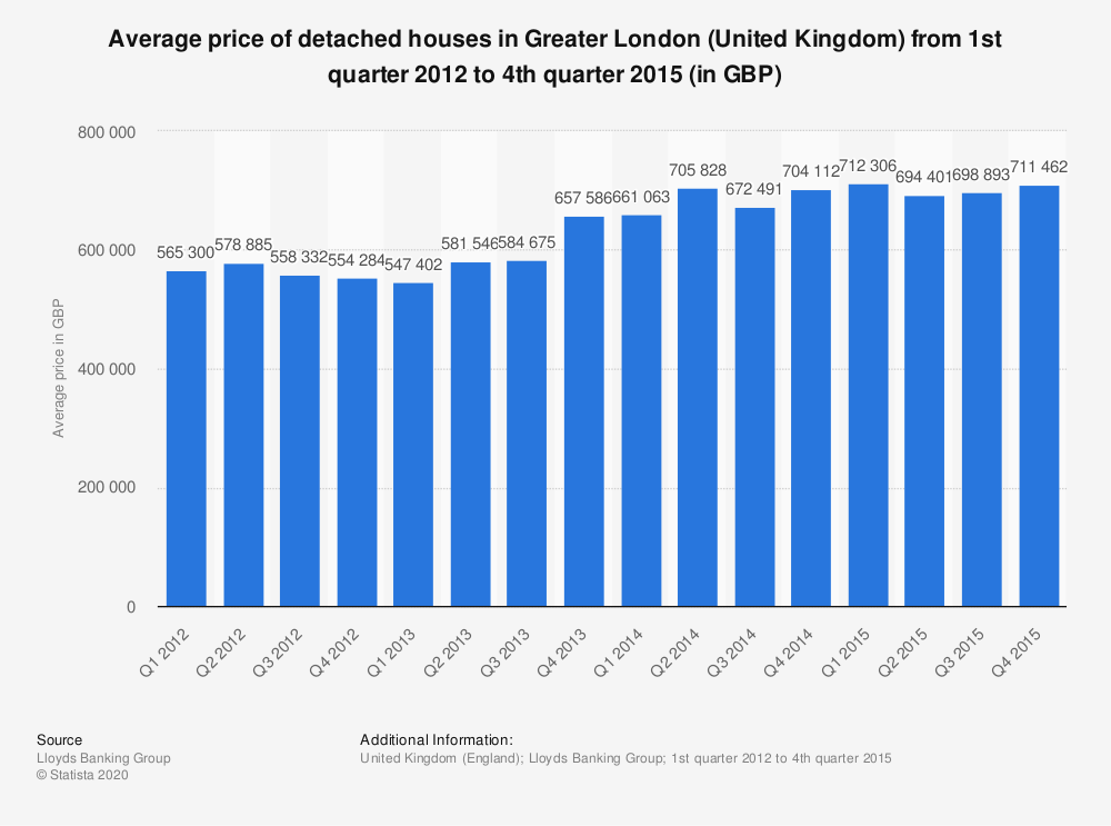 Statistic: Average price of detached houses in Greater London (United Kingdom) from 1st quarter 2012 to 4th quarter 2015 (in GBP) | Statista