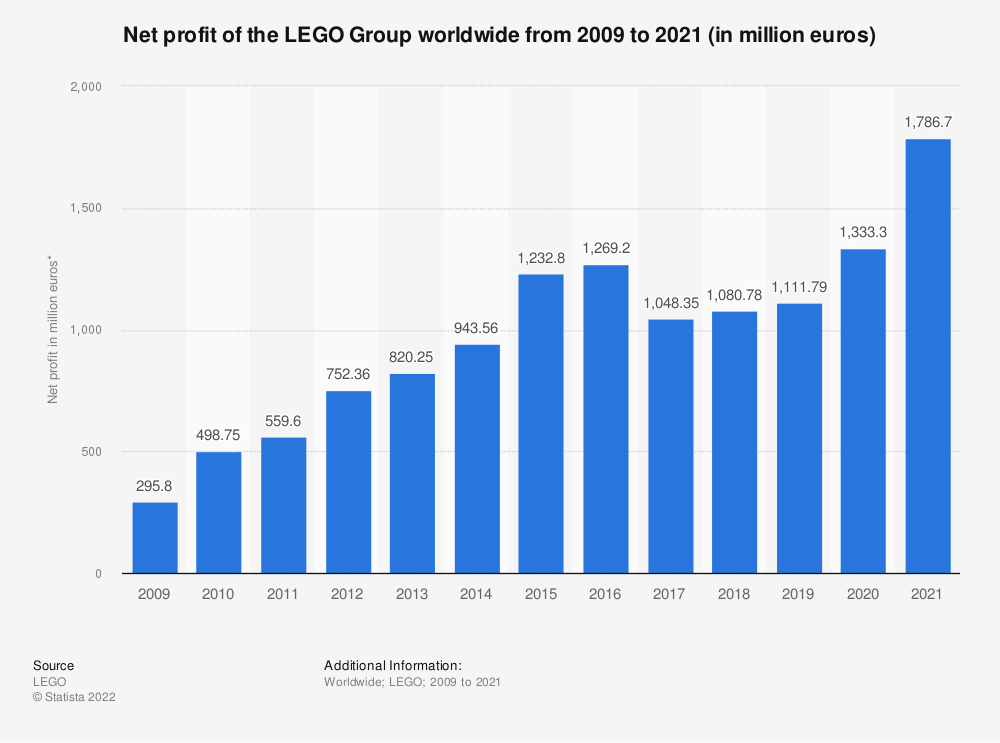 Statistic: Net profit of the LEGO Group worldwide from 2009 to 2018 (in million euros)* | Statista