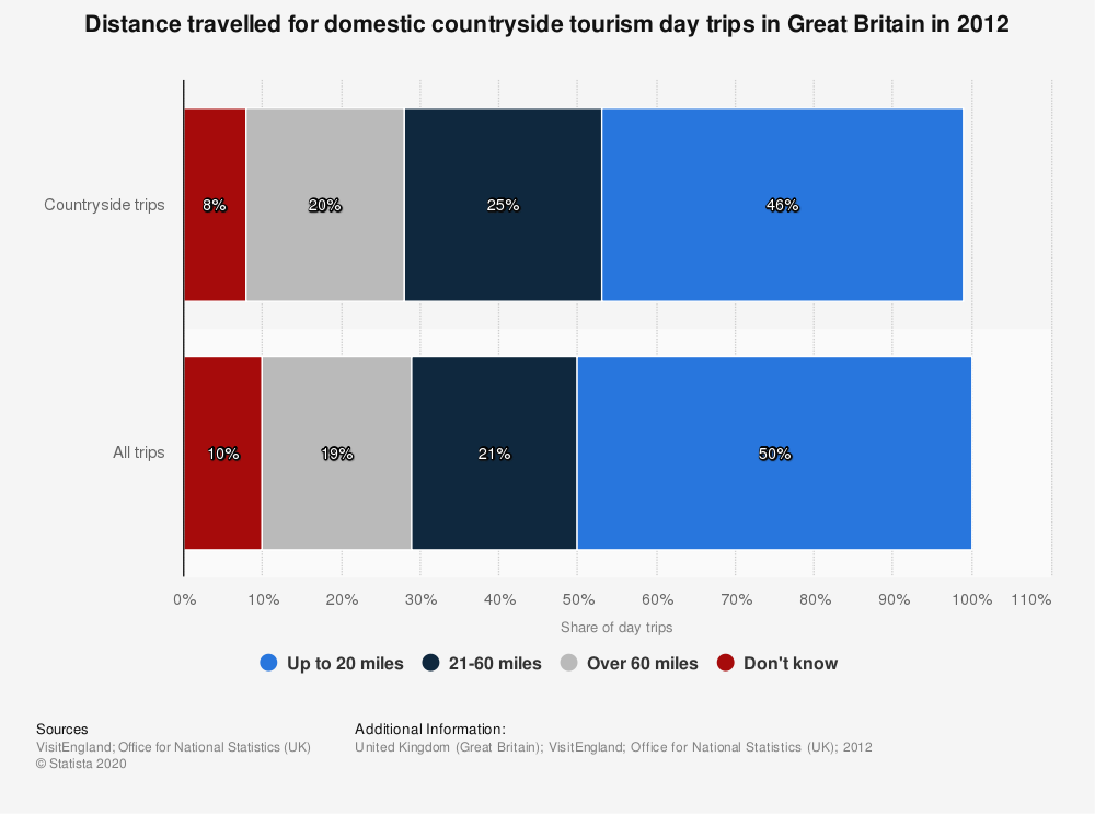 Statistic: Distance travelled for domestic countryside tourism day trips in Great Britain in 2012 | Statista