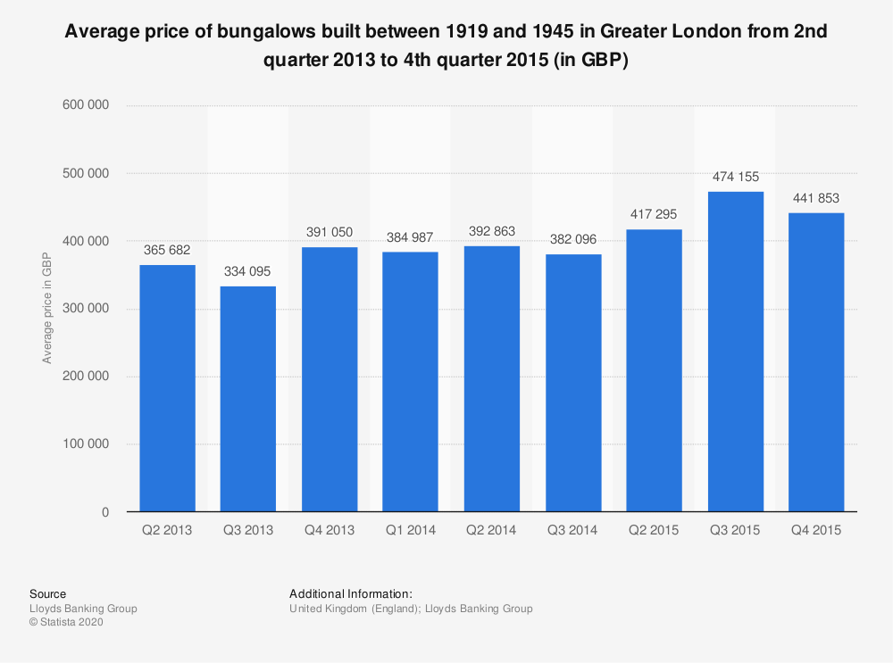 Statistic: Average price of bungalows built between 1919 and 1945 in Greater London from 2nd quarter 2013 to 4th quarter 2015 (in GBP) | Statista