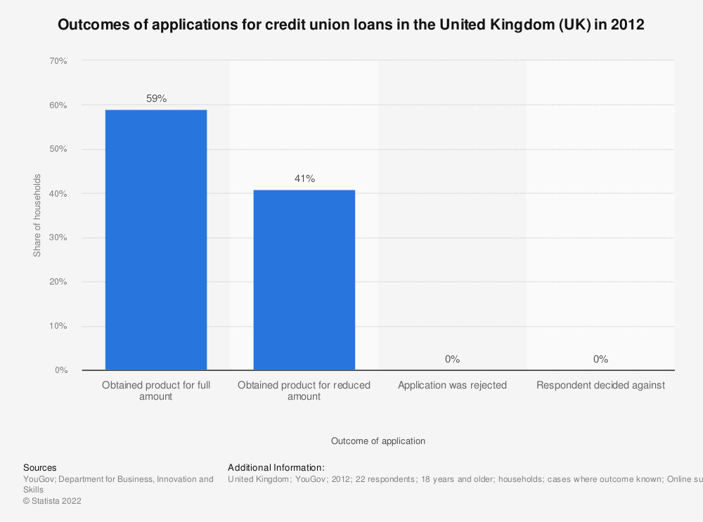 Statistic: Outcomes of applications for credit union loans in the United Kingdom (UK) in 2012    Statista