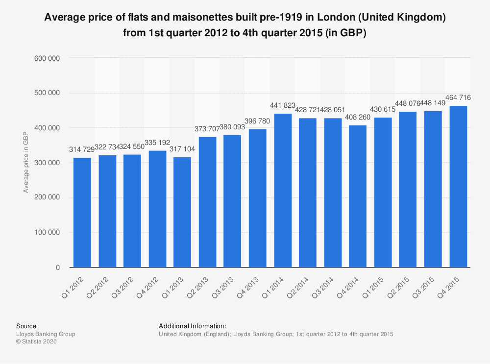 Statistic: Average price of flats and maisonettes built pre-1919 in London (United Kingdom) from 1st quarter 2012 to 4th quarter 2015 (in GBP) | Statista