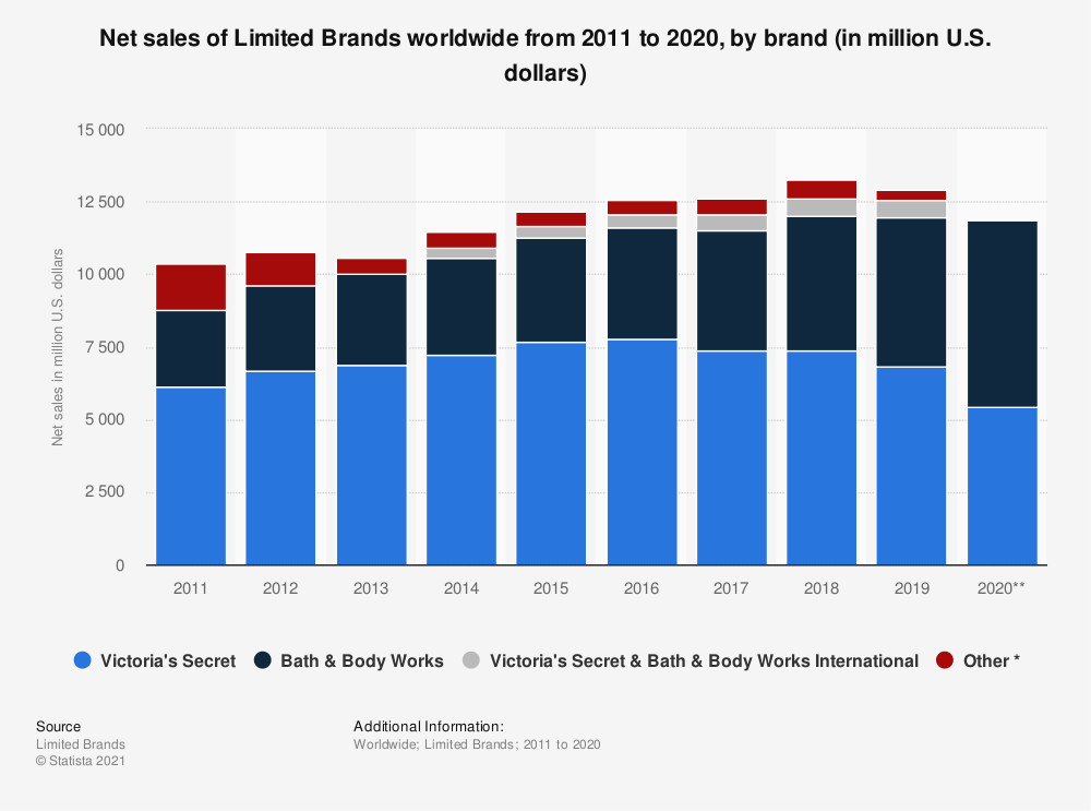Statistic: Net sales of Limited Brands worldwide from 2011 to 2019, by brand (in million U.S. dollars)   Statista