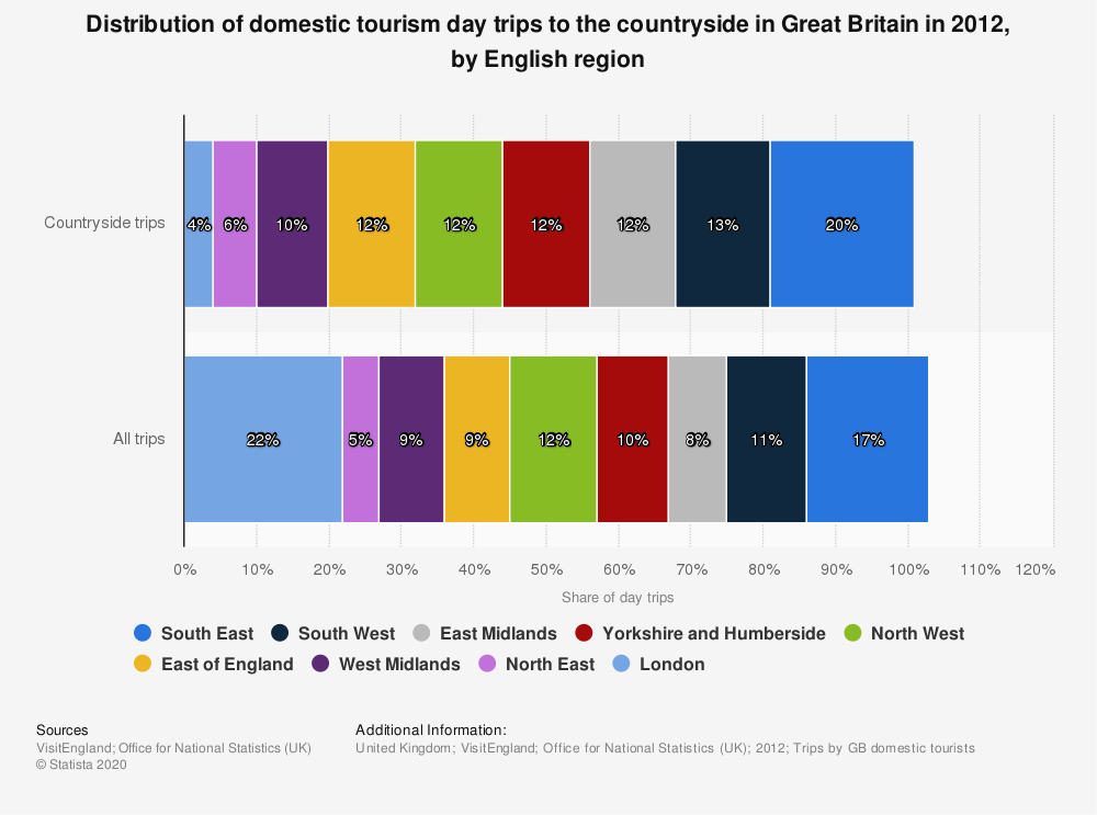 Statistic: Distribution of domestic tourism day trips to the countryside in Great Britain in 2012, by English region | Statista