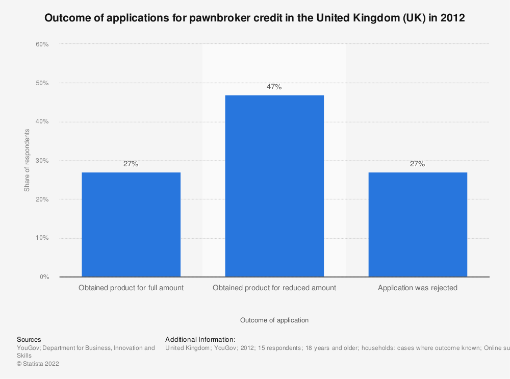 Statistic: Outcome of applications for pawnbroker credit in the United Kingdom (UK) in 2012    Statista
