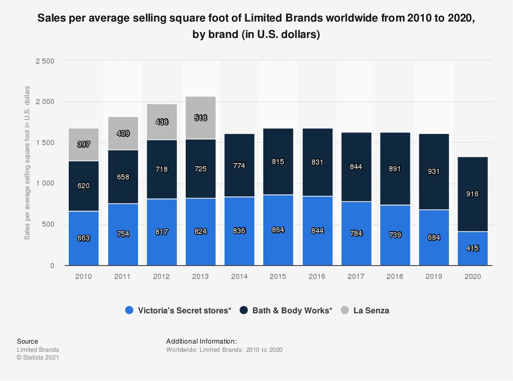 Statistic: Sales per average selling square foot of Limited Brands worldwide from 2010 to 2020, by brand (in U.S. dollars)   Statista