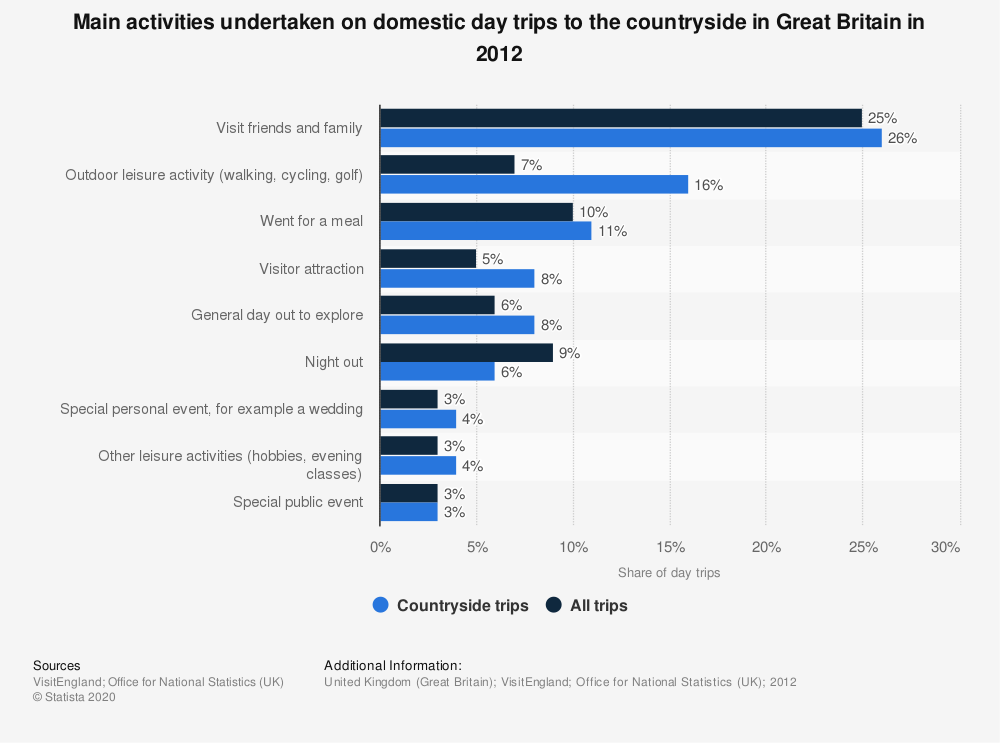 Statistic: Main activities undertaken on domestic day trips to the countryside in Great Britain in 2012 | Statista