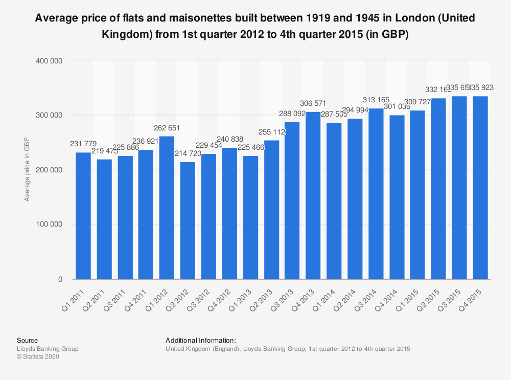 Statistic: Average price of flats and maisonettes built between 1919 and 1945 in London (United Kingdom) from 1st quarter 2012 to 4th quarter 2015 (in GBP) | Statista