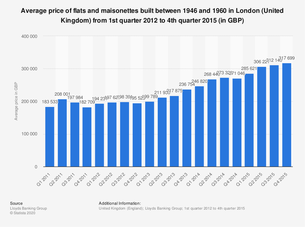 Statistic: Average price of flats and maisonettes built between 1946 and 1960 in London (United Kingdom) from 1st quarter 2012 to 4th quarter 2015 (in GBP) | Statista