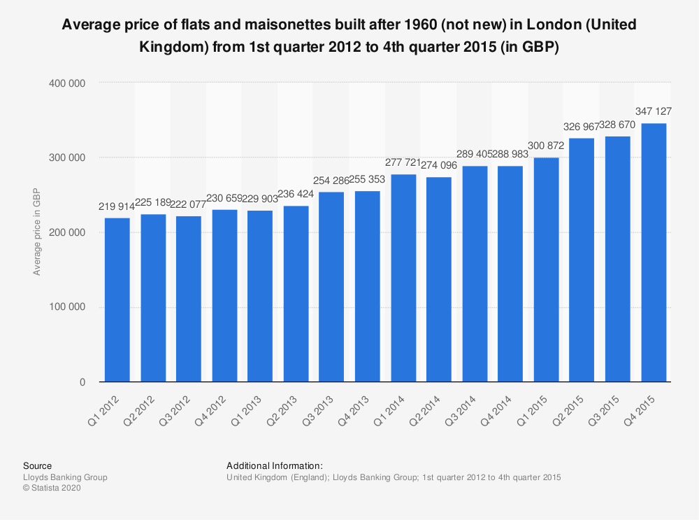 Statistic: Average price of flats and maisonettes built after 1960 (not new) in London (United Kingdom) from 1st quarter 2012 to 4th quarter 2015 (in GBP) | Statista
