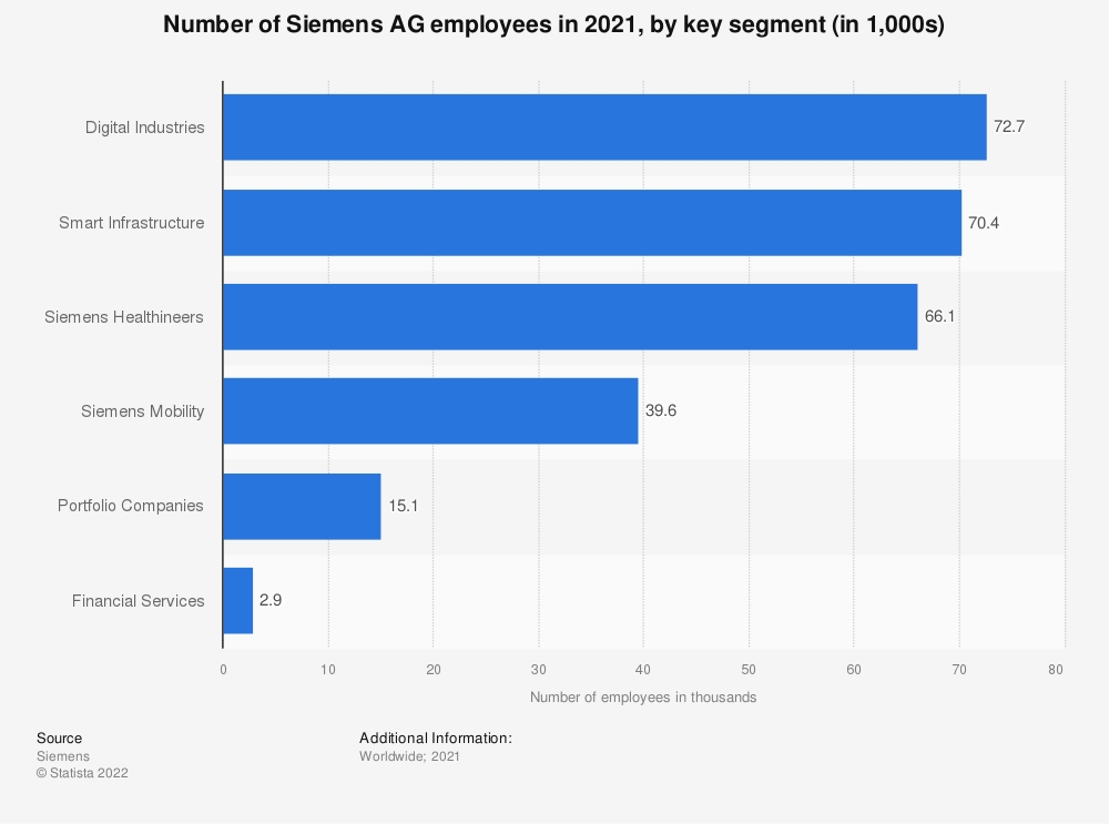 Statistic: Number of Siemens AG employees in 2019, by key segment (in 1,000s) | Statista