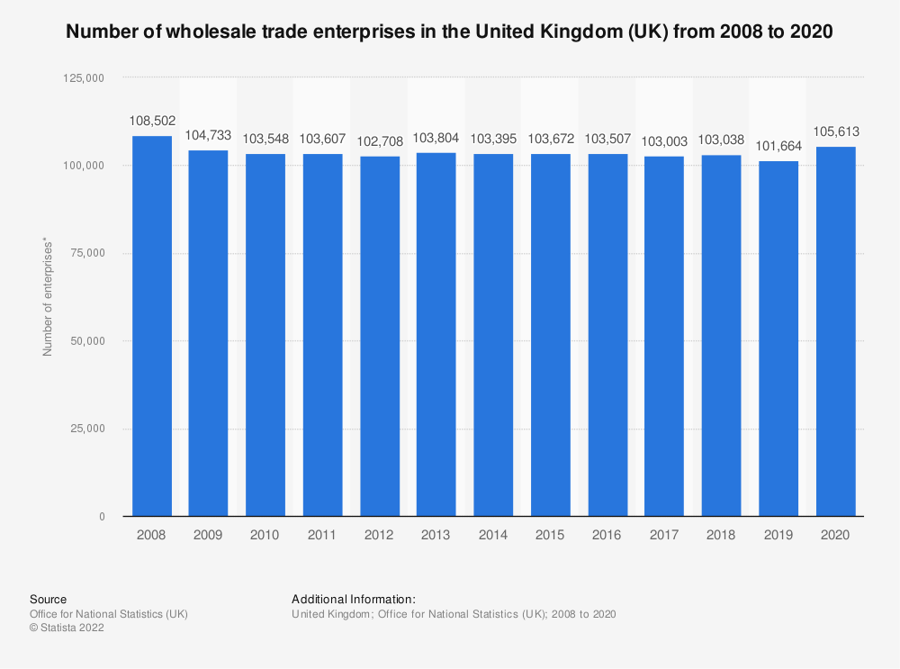 Statistic: Number of wholesale trade enterprises in the United Kingdom (UK) from 2008 to 2017* | Statista