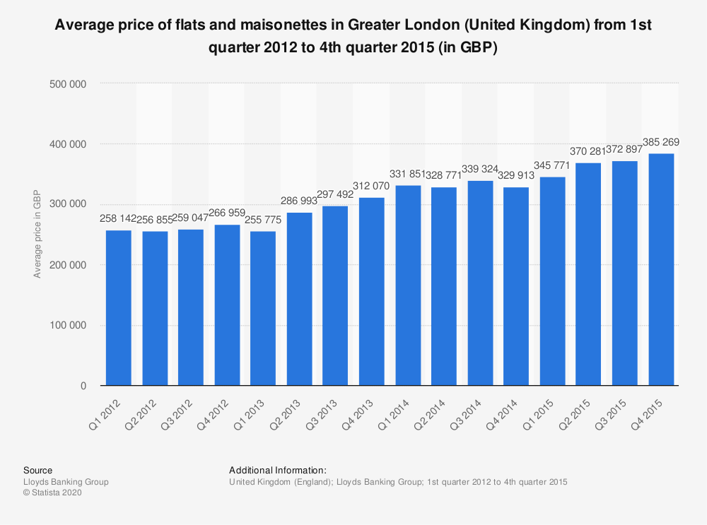 Statistic: Average price of flats and maisonettes in Greater London (United Kingdom)  from 1st quarter 2012 to 4th quarter 2015 (in GBP) | Statista