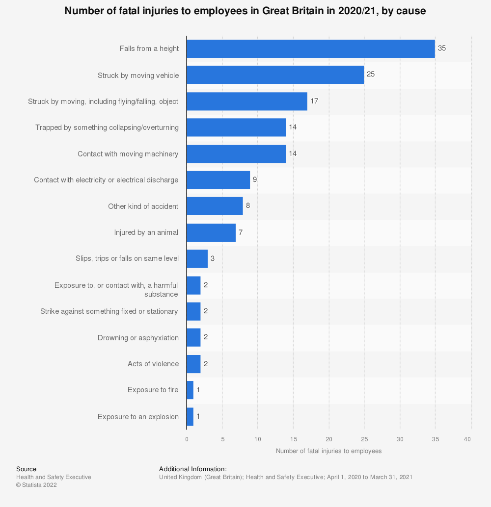 Statistic: Number of fatal injuries to employees in Great Britain in 2018/19, by cause  | Statista