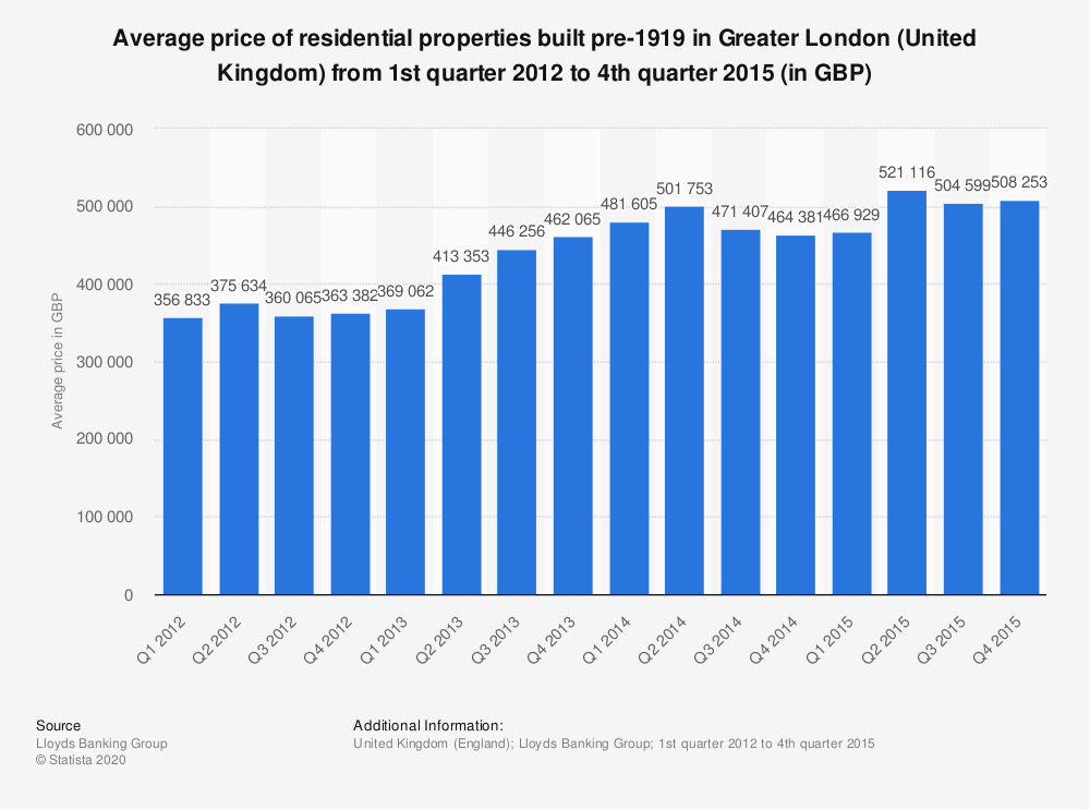Statistic: Average price of residential properties built pre-1919 in Greater London (United Kingdom) from 1st quarter 2012 to 4th quarter 2015 (in GBP) | Statista
