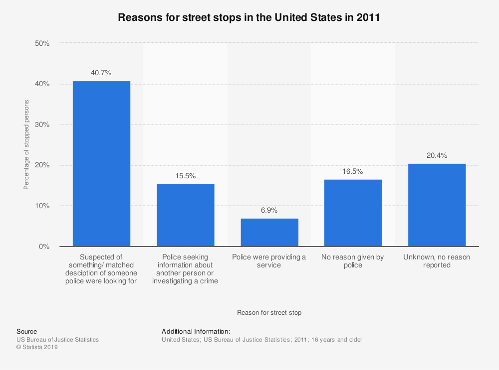 Statistic: Reasons for street stops in the United States in 2011 | Statista