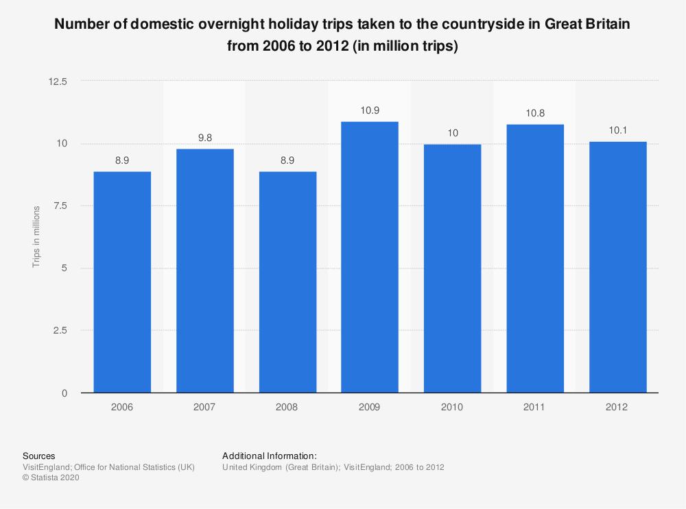 Statistic: Number of domestic overnight holiday trips taken to the countryside in Great Britain from 2006 to 2012 (in million trips) | Statista