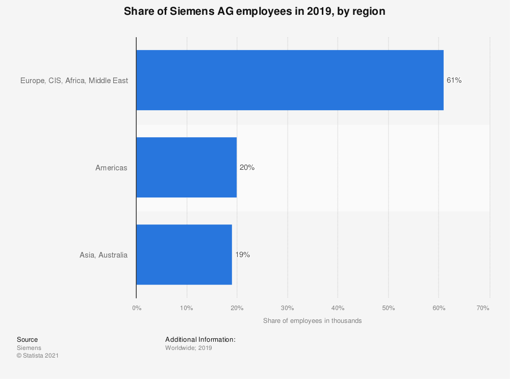 Statistic: Share of Siemens AG employees in 2019, by region | Statista