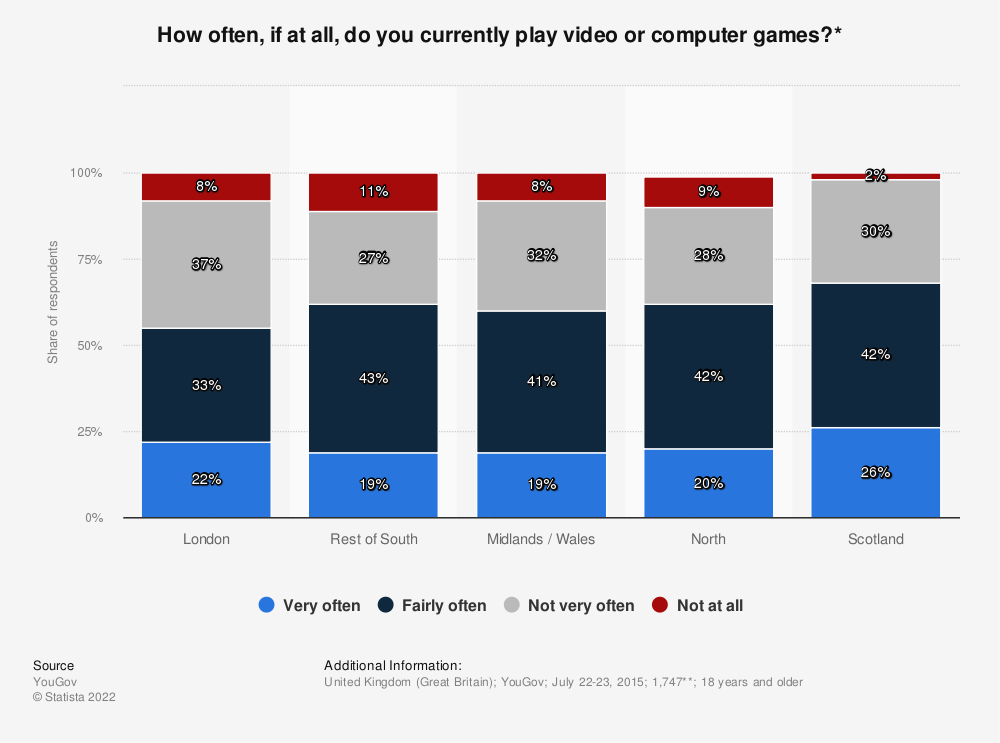 Statistic: How often, if at all, do you currently play video or computer games?* | Statista