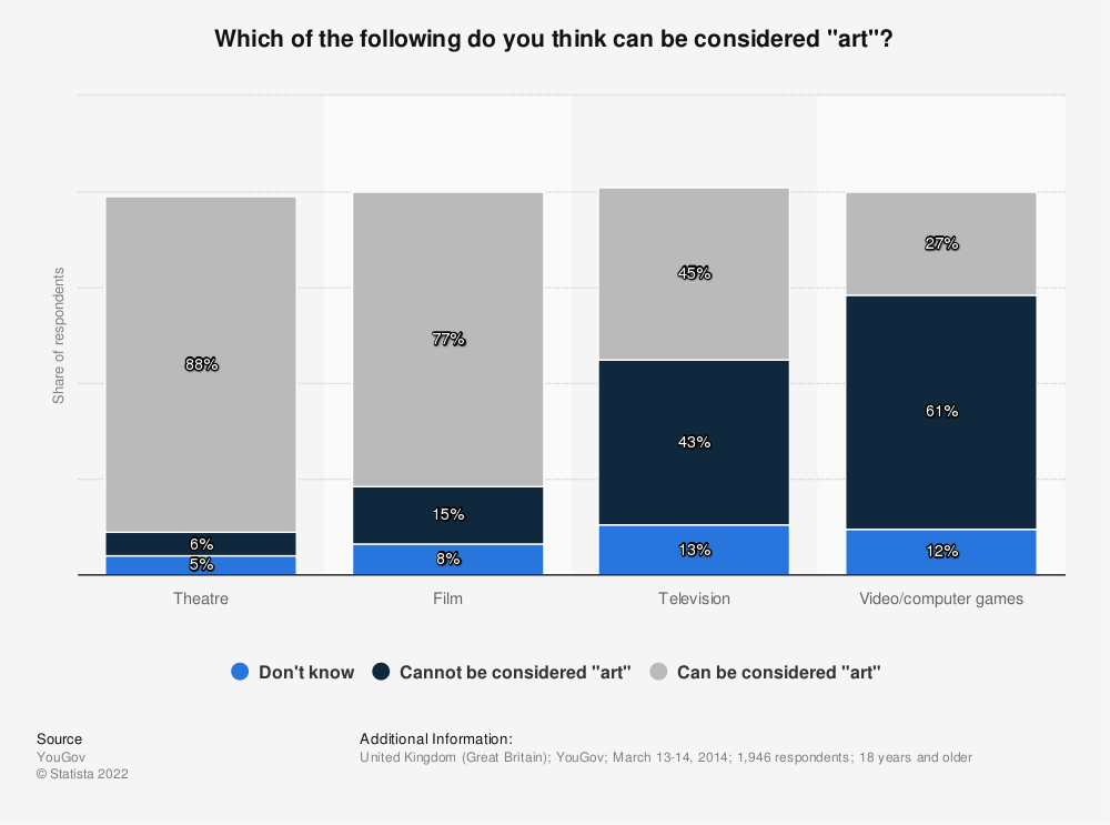 """Statistic: Which of the following do you think can be considered """"art""""? 