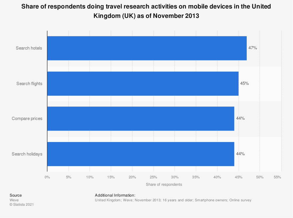 Statistic: Share of respondents doing travel research activities on mobile devices in the United Kingdom (UK) as of November 2013 | Statista
