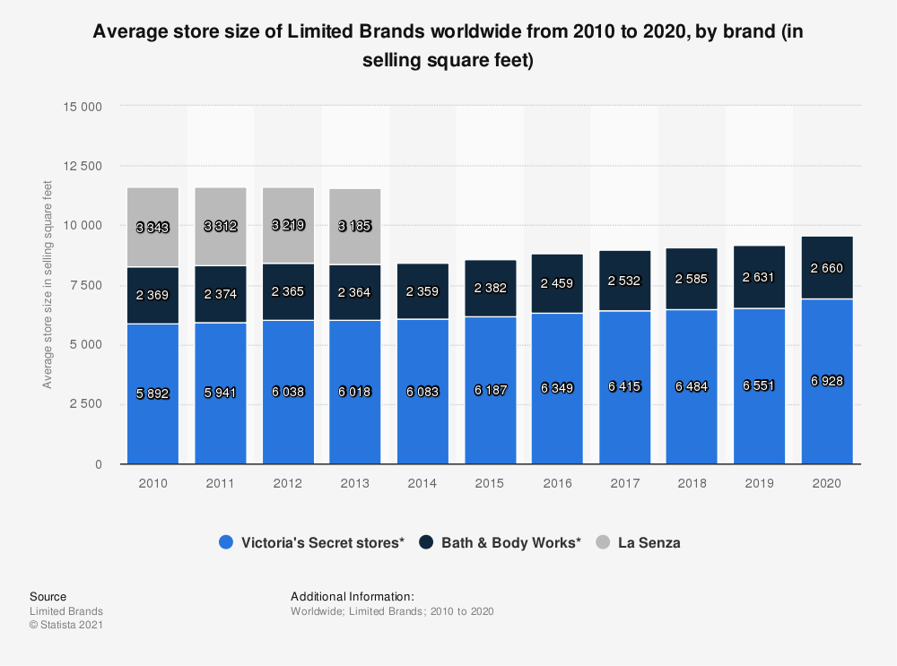 Statistic: Average store size of Limited Brands worldwide from 2010 to 2018, by brand (in selling square feet) | Statista