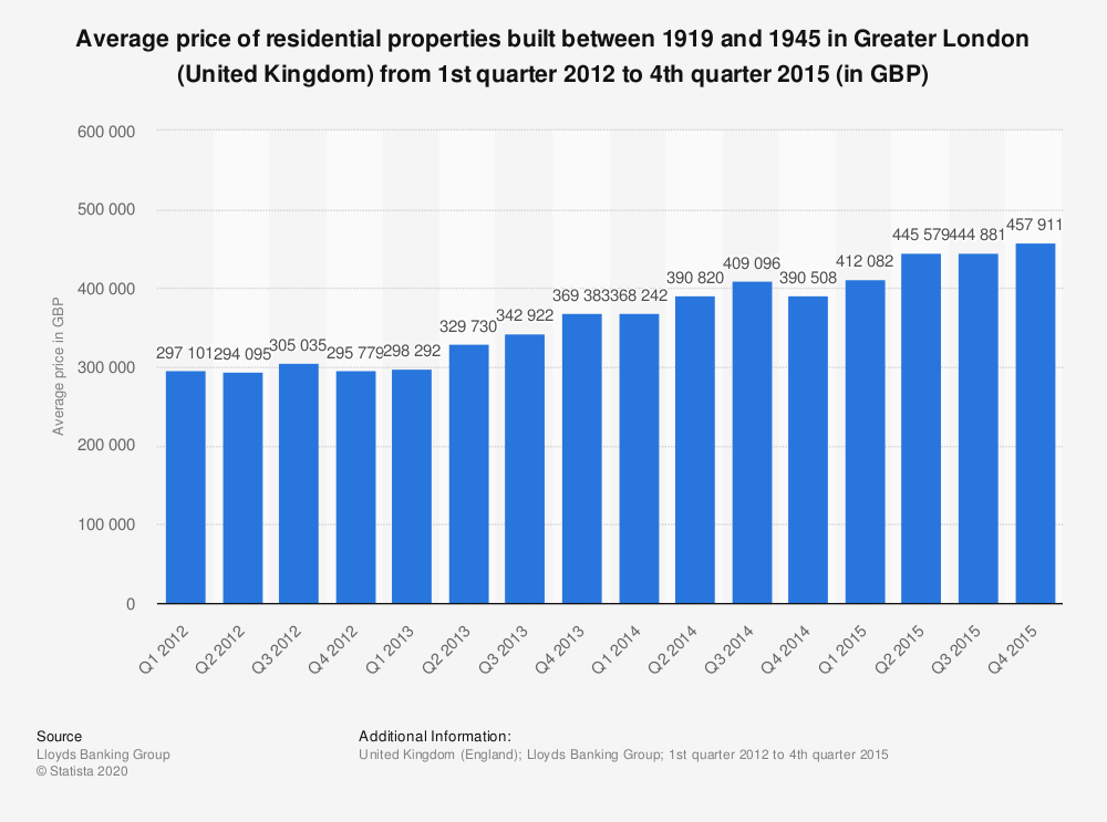 Statistic: Average price of residential properties built between 1919 and 1945 in Greater London (United Kingdom) from 1st quarter 2012 to 4th quarter 2015 (in GBP) | Statista