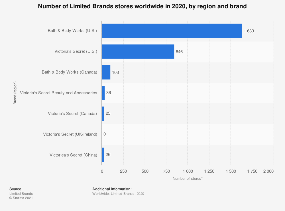 Statistic: Number of Limited Brands stores worldwide in 2019, by region and brand* | Statista