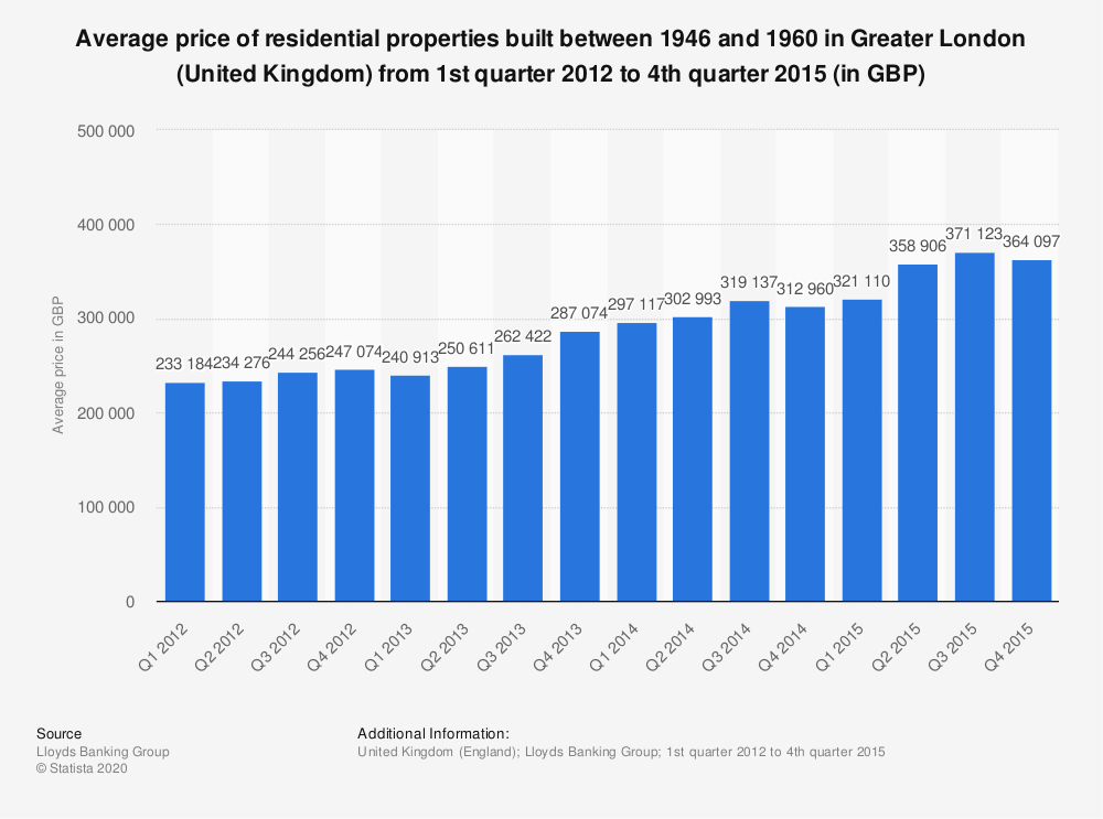 Statistic: Average price of residential properties built between 1946 and 1960 in Greater London (United Kingdom) from 1st quarter 2012 to 4th quarter 2015 (in GBP) | Statista