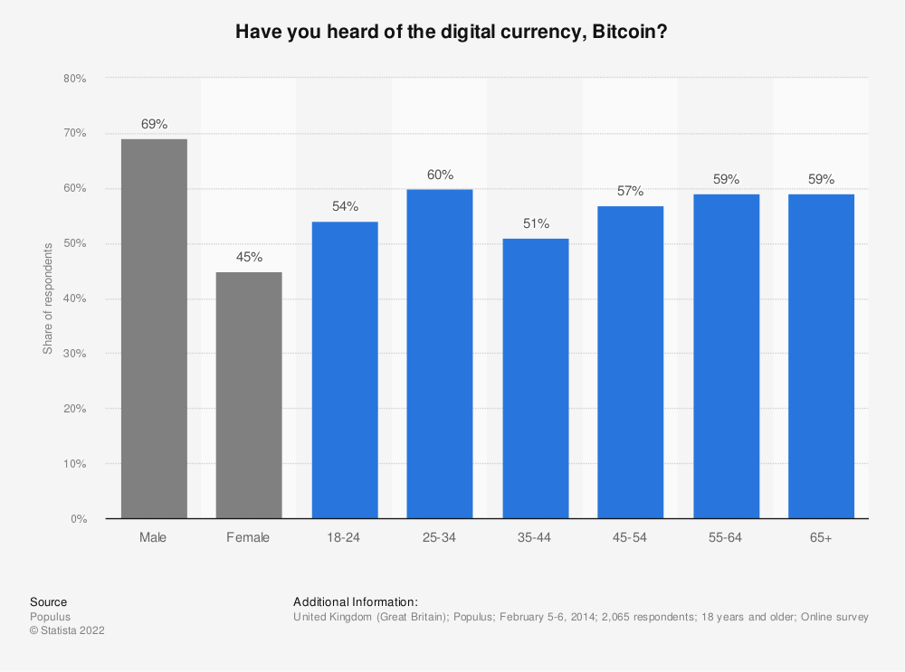 Statistic: Have you heard of the digital currency, Bitcoin? | Statista