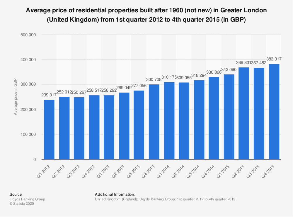 Statistic: Average price of residential properties built after 1960 (not new) in Greater London (United Kingdom) from 1st quarter 2012 to 4th quarter 2015 (in GBP) | Statista