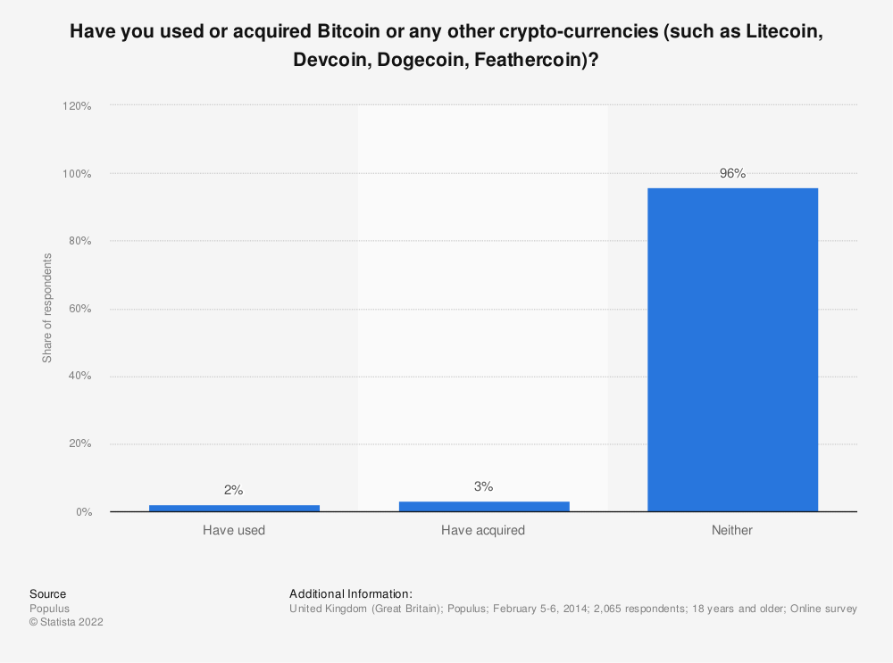Statistic: Have you used or acquired Bitcoin or any other crypto-currencies (such as Litecoin, Devcoin, Dogecoin, Feathercoin)? | Statista