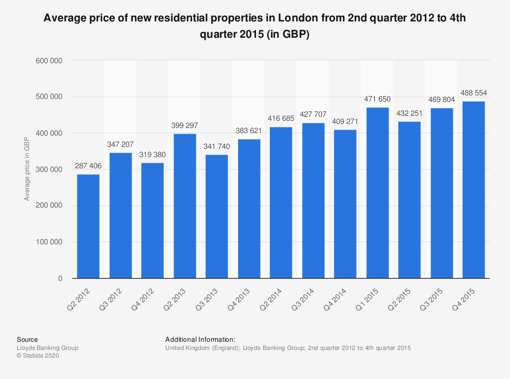 Statistic: Average price of new residential properties in London from 2nd quarter 2012 to 4th quarter 2015 (in GBP)  | Statista