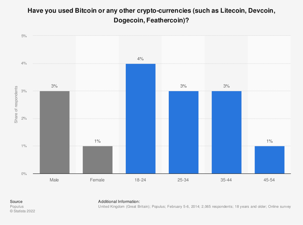 Statistic: Have you used Bitcoin or any other crypto-currencies (such as Litecoin, Devcoin, Dogecoin, Feathercoin)? | Statista