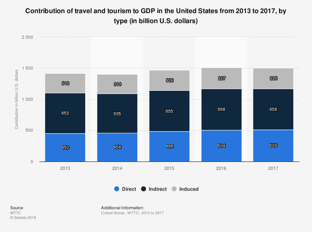Statistic: Contribution of travel and tourism to GDP in the United States from 2013 to 2017, by type (in billion U.S. dollars) | Statista