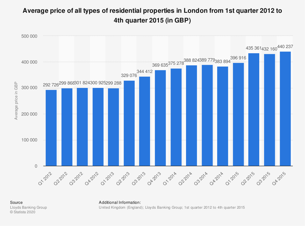 Statistic: Average price of all types of residential properties in London from 1st quarter 2012 to 4th quarter 2015 (in GBP) | Statista