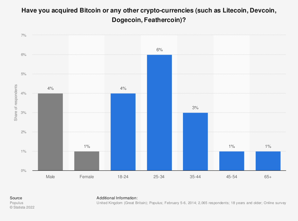 Statistic: Have you acquired Bitcoin or any other crypto-currencies (such as Litecoin, Devcoin, Dogecoin, Feathercoin)? | Statista