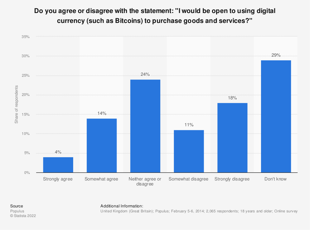 "Statistic: Do you agree or disagree with the statement: ""I would be open to using digital currency (such as Bitcoins) to purchase goods and services?"" 