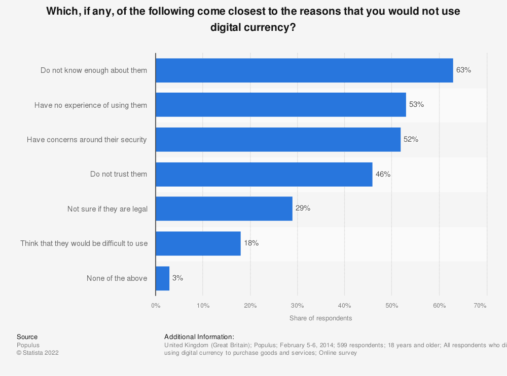 Statistic: Which, if any, of the following come closest to the reasons that you would not use digital currency? | Statista